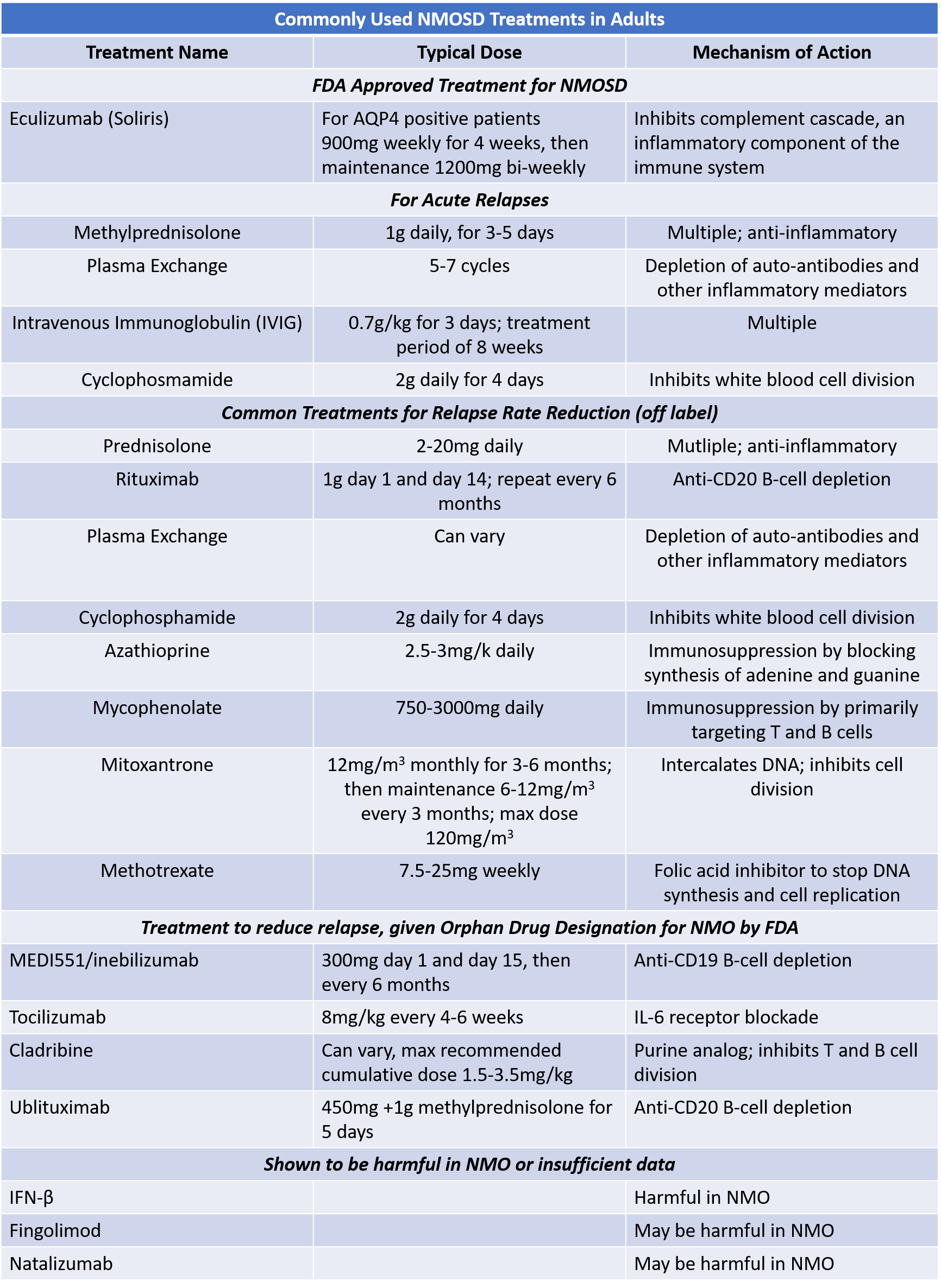 Table of Commonly Used NMO Treatements in Adults